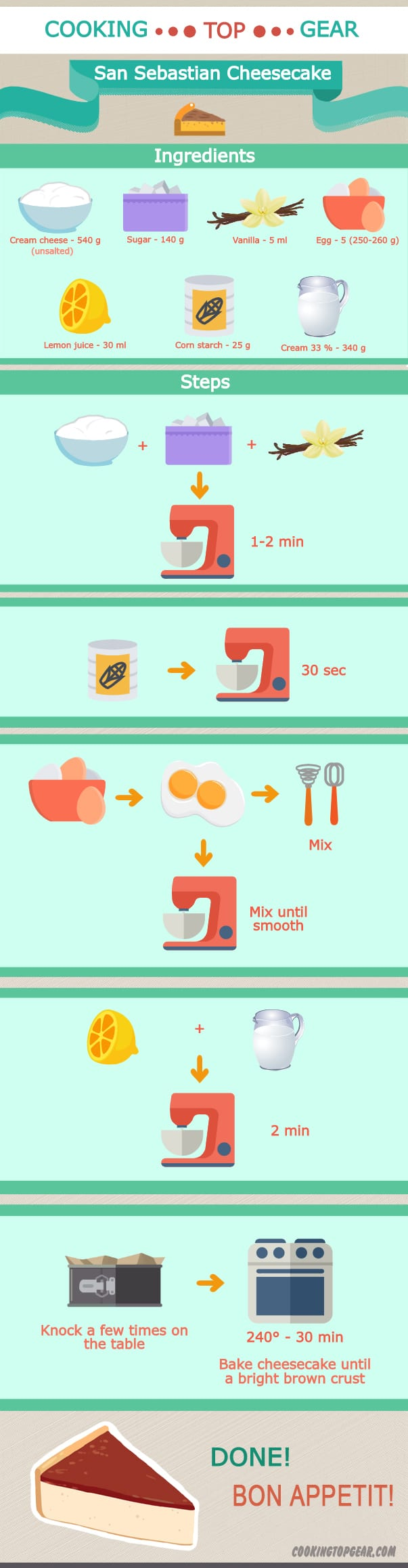 cookingtopgear infographics